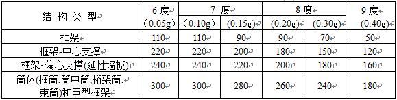 表8.1.1 钢结构房屋适用的最大高度(m)