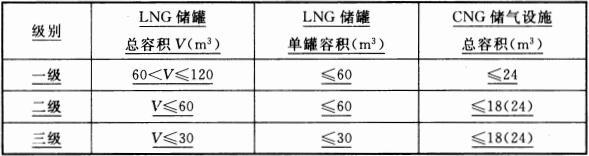 表 3.0.12A LNG加气站与CNG常规加气站或CNG加气子站的合建站的等级划分