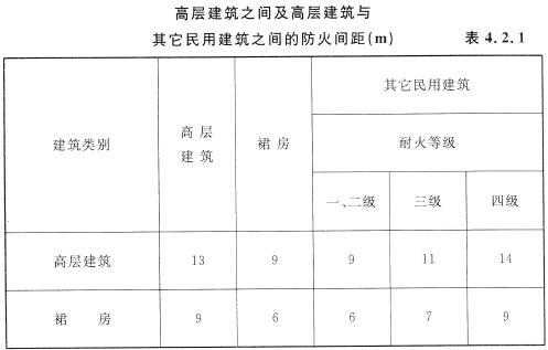 高层建筑之间及高层建筑与其他民用建筑之间的防火间距(m)