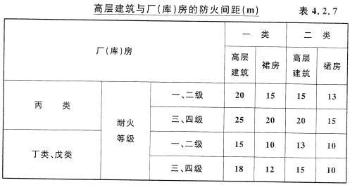 高层建筑与厂(库)房的防火间距(m)