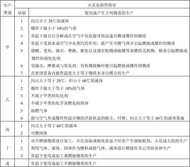 表3.1.1 生产的火灾危险性分类
