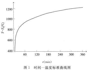 时间-温度标准曲线图