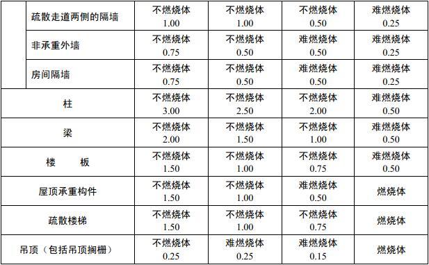 表3.2.1 厂房(仓库)建筑构件的燃烧性能和耐火极限(h)
