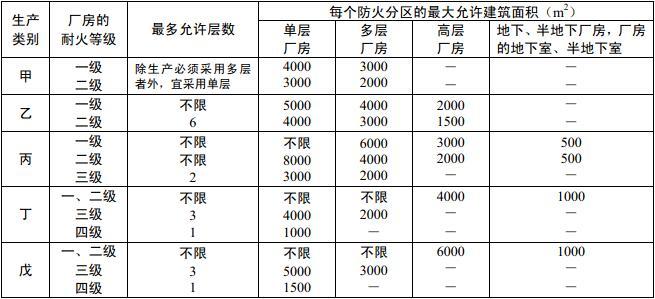 表3.3.1 厂房的耐火等级、层数和防火分区的最大允许建筑面积