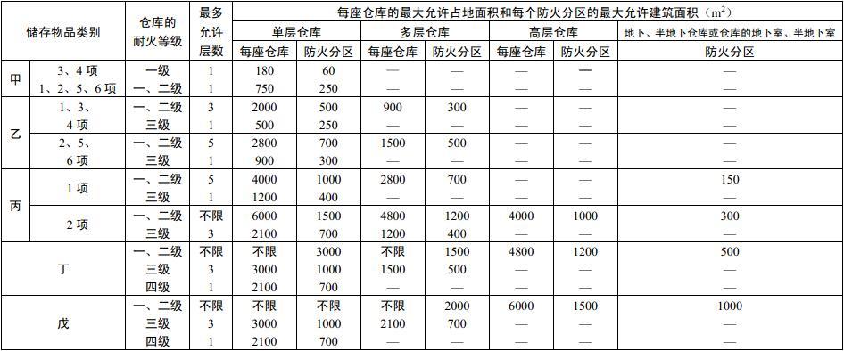 表3.3.2 仓库的耐火等级、层数和面积