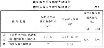 建筑构件的实际耐火极限与本规范规定的耐火极限对比