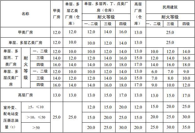表3.4.1 厂房之间及其与乙、丙、丁、戊类仓库、民用建筑等之间的防火间距(m)
