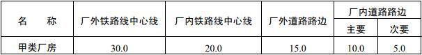 表3.4.3 甲类厂房与铁路、道路等的防火间距(m)