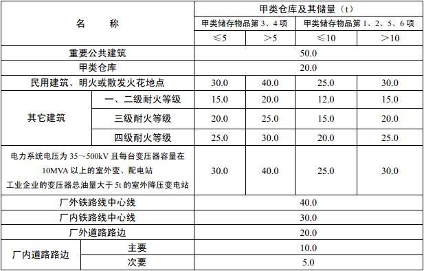 表3.5.1 甲类仓库之间及其与其它建筑、明火或散发火花地点、铁路等的防火间距(m)
