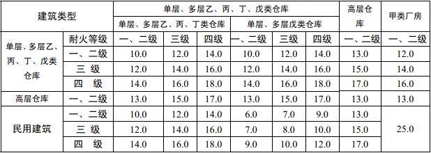 表3.5.2 乙、丙、丁、戊类仓库之间及其与民用建筑之间的防火间距(m)
