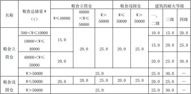 表3.5.4 粮食筒仓与其它建筑之间及粮食筒仓组与组之间的防火间距(m)