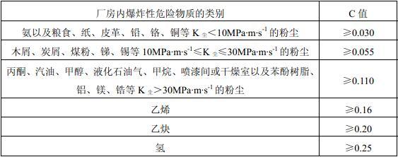 表3.6.3 厂房内爆炸性危险物质的类别与泄压比值(m2/m3)