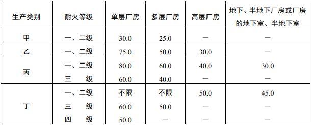 表3.7.4 厂房内任一点到最近安全出口的距离(m)