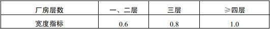 表3.7.5 厂房疏散楼梯、走道和门的净宽度指标(m/百人)