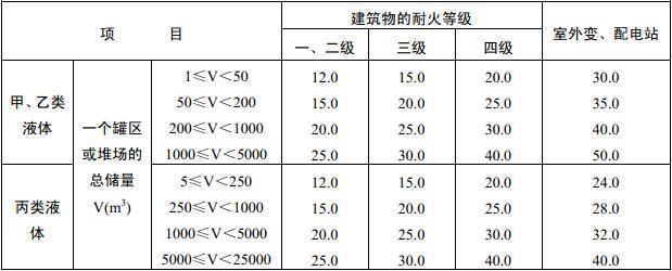 表4.2.1 甲、乙、丙类液体储罐(区),乙、丙类液体桶装堆场与建筑物的防火间距(m)