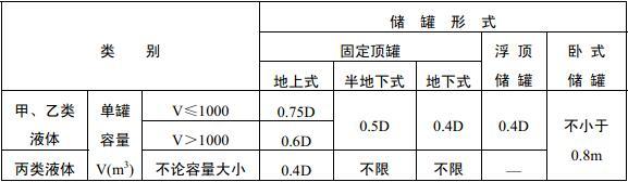 表4.2.2 甲、乙、丙类液体储罐之间的防火间距(m)