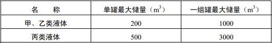 表4.2.3 甲、乙、丙类液体储罐分组布置的限量