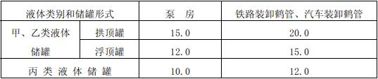 表4.2.7 甲、乙、丙类液体储罐与其泵房、装卸鹤管的防火间距(m)