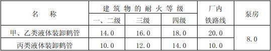 表4.2.8 甲、乙、丙类液体装卸鹤管与建筑物、厂内铁路线的防火间距(m)