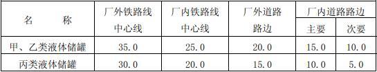 表4.2.9 甲、乙、丙类液体储罐与铁路、道路的防火间距(m)