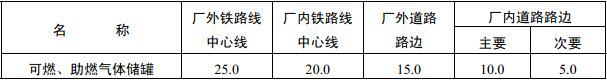 表4.3.6 可燃、助燃气体储罐与铁路、道路的防火间距(m)