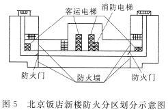 北京饭店新楼防火分区划分示意图