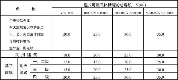 表4.3.1 湿式可燃气体储罐与建筑物、储罐、堆场的防火间距(m)