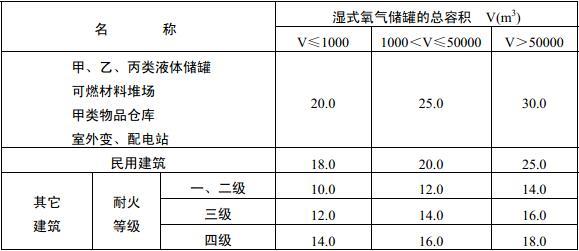 表4.3.3 湿式氧气储罐与建筑物、储罐、堆场的防火间距(m)