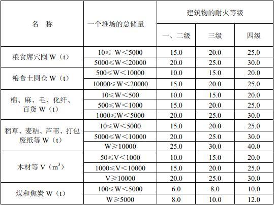 表4.5.1 露天、半露天可燃材料堆场与建筑物的防火间距(m)