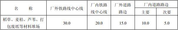 表4.5.3 露天、半露天可燃材料堆场与铁路、道路的防火间距(m)