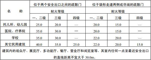 表5.3.13 直接通向疏散走道的房间疏散门至最近安全出口的最大距离(m)