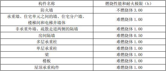 表5.5.1 木结构建筑中构件的燃烧性能和耐火极限