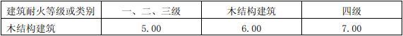 表5.5.5 外墙开口率小于10%时的防火间距(m)