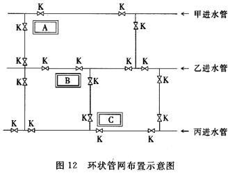 环状管网布置示意图