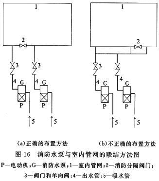 消防水泵与室内管网的联结方法图
