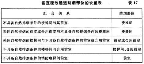 垂直疏散5通道防烟部位的设置表