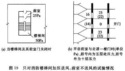 只对消防楼梯间加压送风、前室不送风的试验情况