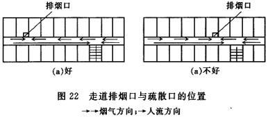 走道排烟口与疏散口的位置→→烟气方向;→人流方向