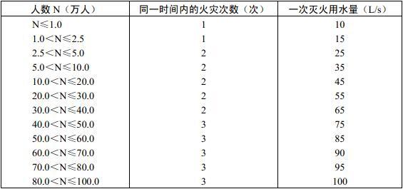 表8.2.1 城市、居住区同一时间内的火灾次数和一次灭火用水量