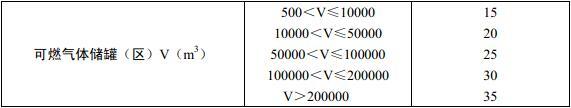 表8.2.3 可燃材料堆场、可燃气体储罐(区)的室外消防用水量(L/s)