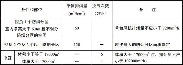 表9.4.5 机械排烟系统的最小排烟量