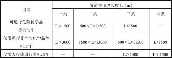 表12.1.2 隧道分类