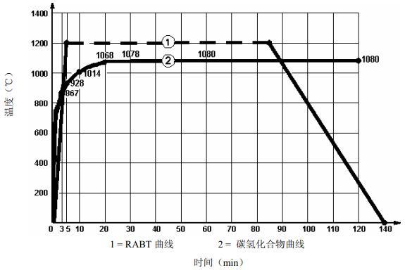 A.0.1 RABT标准升温曲线