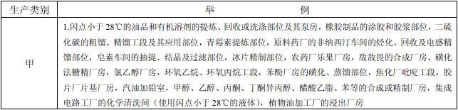 表3.1.1 生产的火灾危险性分类举例