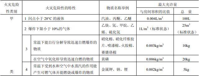表3.1.2 可不按物质火灾危险特性确定生产火灾危险性类别的最大允许量