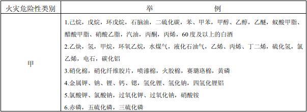 表3.1.3 储存物品的火灾危险性分类举例