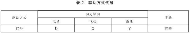 表2 驱动方式代号