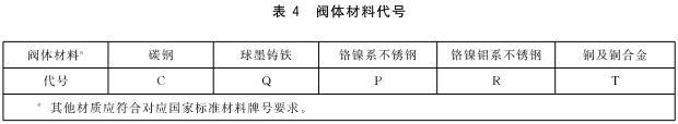 表4 阀体材料代号