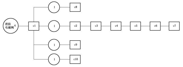 图C.1 消防电磁阀试验程序