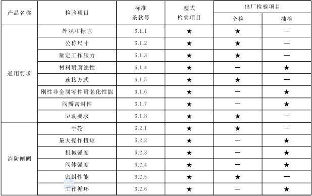 表8 通用阀门型式检验项目、出厂检验项目